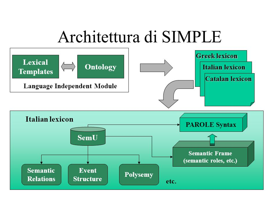 Architettura di SIMPLE Italian lexicon etc.