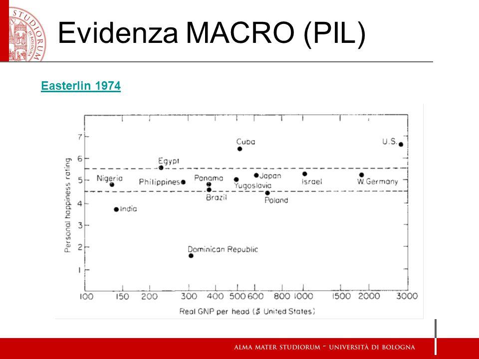 Evidenza MACRO (PIL) Easterlin 1974 Easterlin 1974