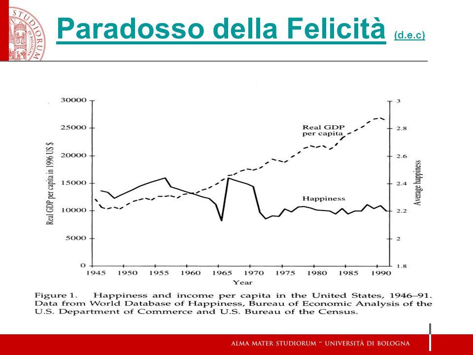 Schema presentazione (i) introduzione storica (ii) happiness paradox in economics (iii) spiegazioni / teorie (iv) …nuovi spunti di analisi