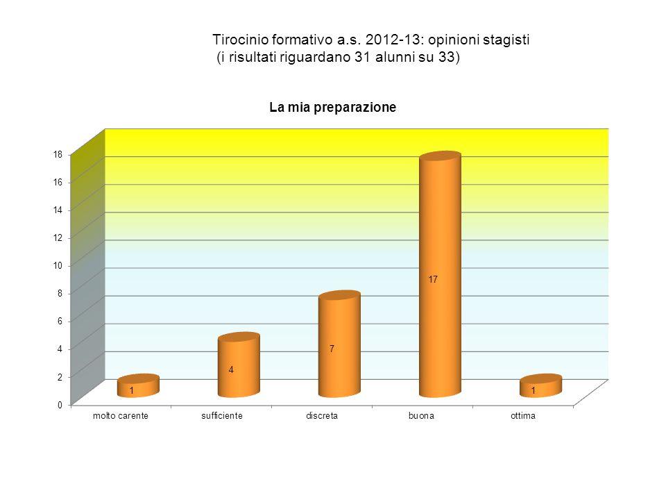 Tirocinio formativo a.s. 2012-13: opinioni stagisti (i risultati riguardano 31 alunni su 33)