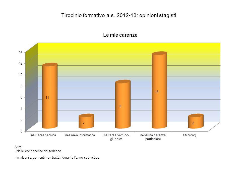 Tirocinio formativo a.s. 2012-13: opinioni stagisti Altro: - Nelle conoscenze del tedesco - In alcuni argomenti non trattati durante l'anno scolastico