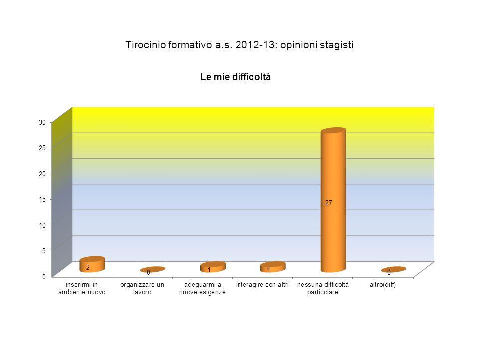 Tirocinio formativo a.s. 2012-13: opinioni stagisti