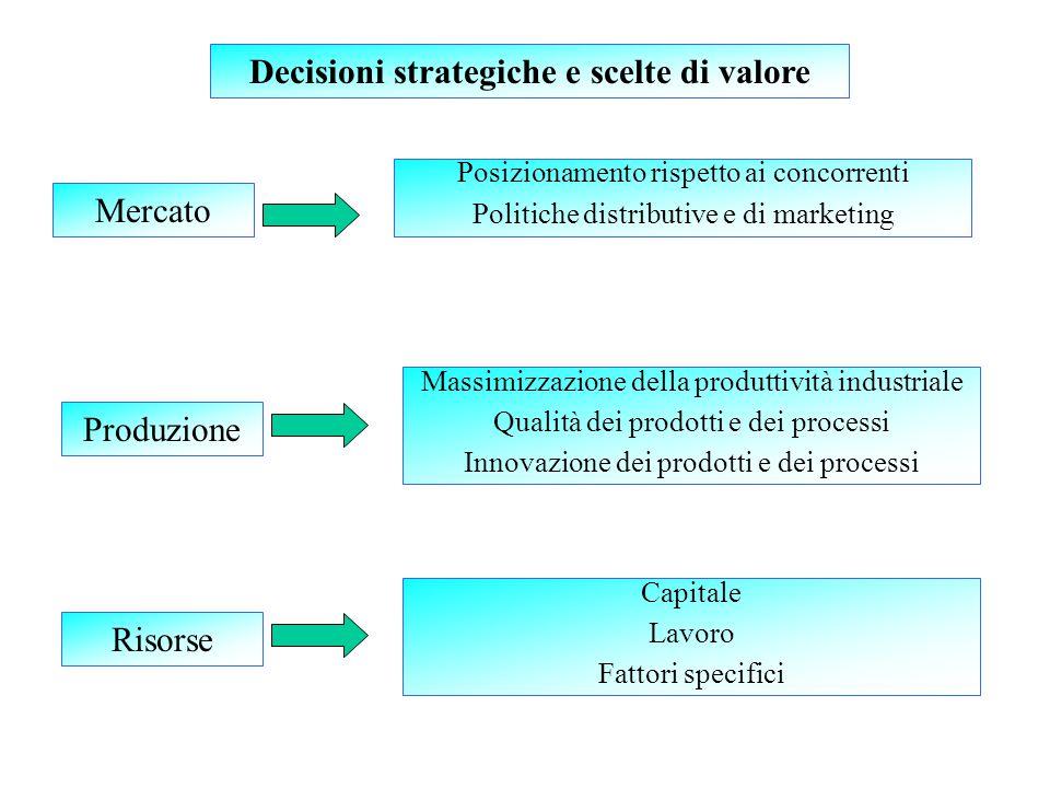 Mercato Posizionamento rispetto ai concorrenti Politiche distributive e di marketing Produzione Risorse Decisioni strategiche e scelte di valore Massimizzazione della produttività industriale Qualità dei prodotti e dei processi Innovazione dei prodotti e dei processi Capitale Lavoro Fattori specifici
