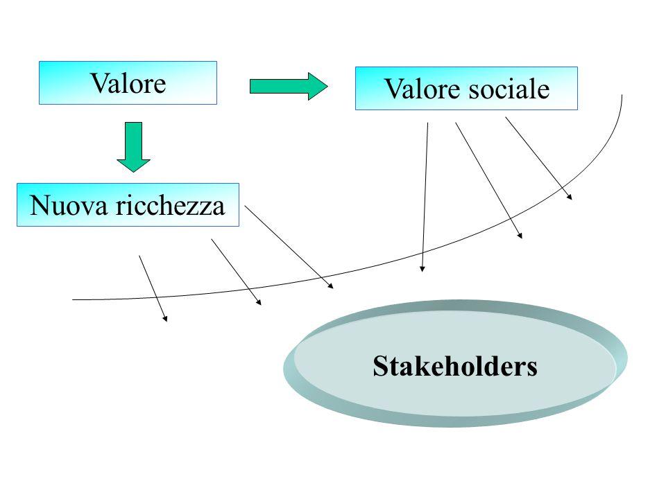 Valore Profitto o profittabilità Impresa Scopo dell'impresa