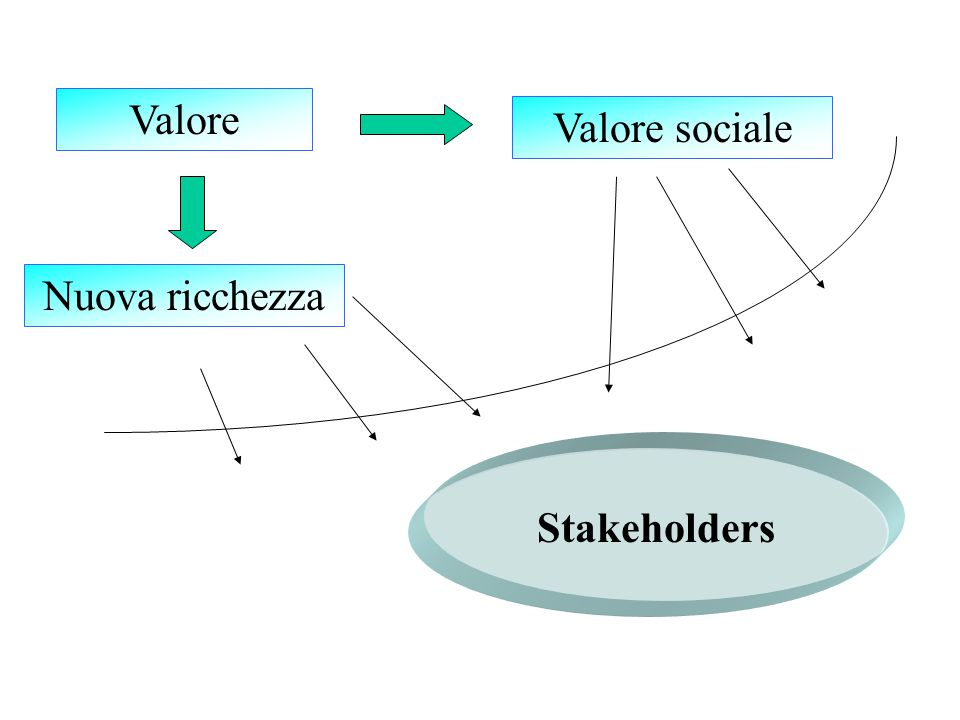 Valore Nuova ricchezza Valore sociale Stakeholders