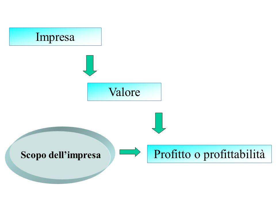 Produrre e scambiare beni e servizi con il mercato per ottenere un profitto Carattere ideologico e sostanzialmente immutabile