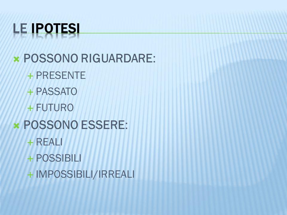  POSSONO RIGUARDARE:  PRESENTE  PASSATO  FUTURO  POSSONO ESSERE:  REALI  POSSIBILI  IMPOSSIBILI/IRREALI