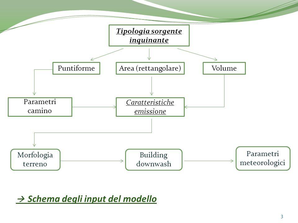 Parametri del modello (1/2) Per la sorgente bisogna indicare tutti i parametri di dimensione: ad esempio nel caso puntiforme, il modello richiede in input l'altezza e il diametro del camino.