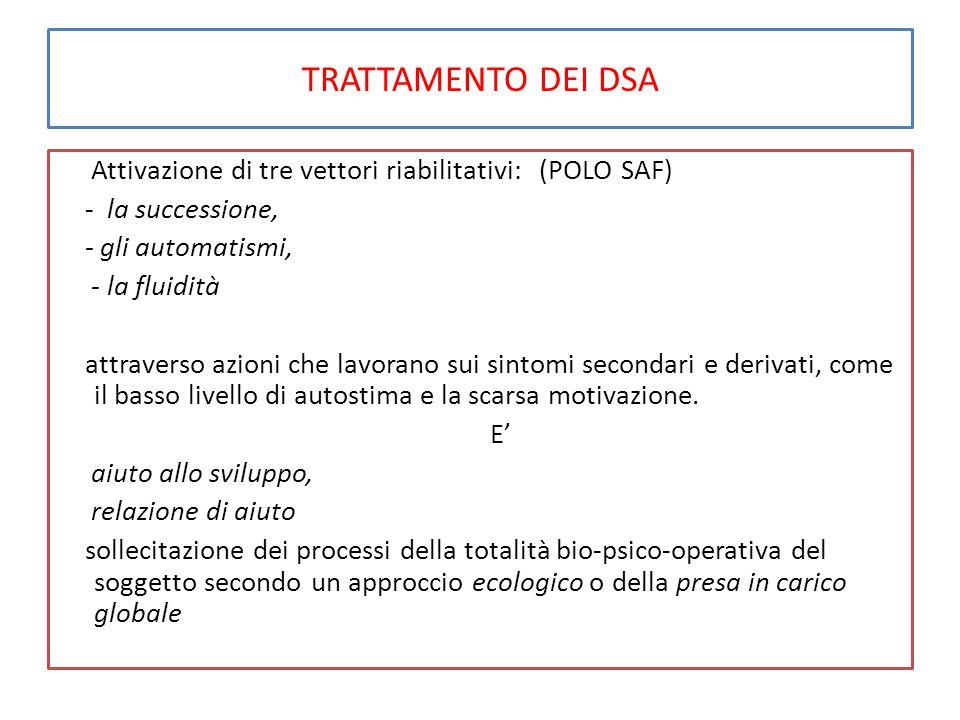 TRATTAMENTO DEI DSA Attivazione di tre vettori riabilitativi: (POLO SAF) - la successione, - gli automatismi, - la fluidità attraverso azioni che lavorano sui sintomi secondari e derivati, come il basso livello di autostima e la scarsa motivazione.
