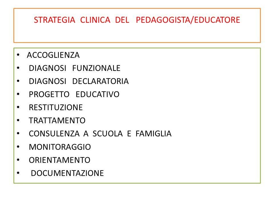 STRATEGIA CLINICA DEL PEDAGOGISTA/EDUCATORE ACCOGLIENZA DIAGNOSI FUNZIONALE DIAGNOSI DECLARATORIA PROGETTO EDUCATIVO RESTITUZIONE TRATTAMENTO CONSULENZA A SCUOLA E FAMIGLIA MONITORAGGIO ORIENTAMENTO DOCUMENTAZIONE