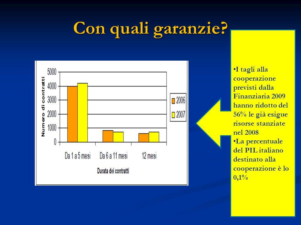 Con quali garanzie? I tagli alla cooperazione previsti dalla Finanziaria 2009 hanno ridotto del 56% le già esigue risorse stanziate nel 2008 La percen
