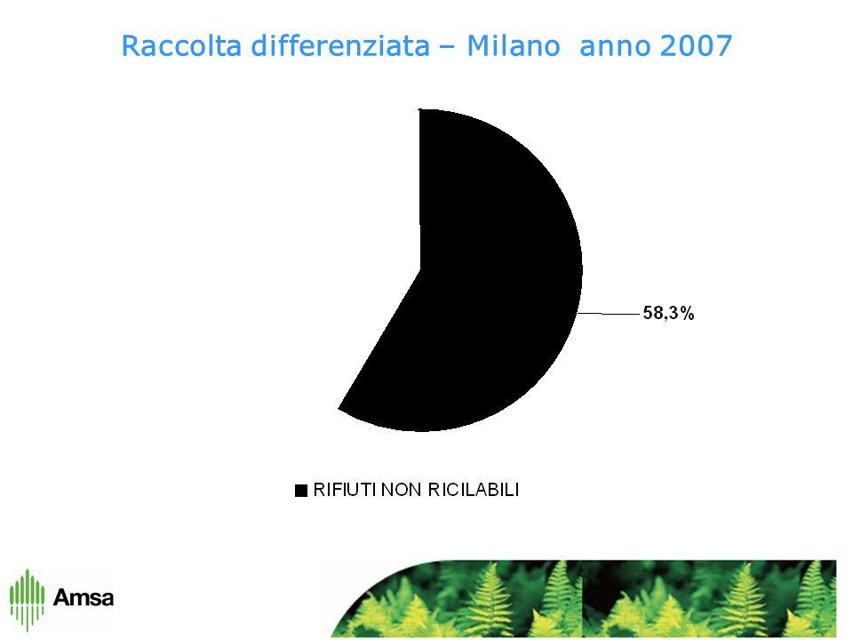 Raccolta differenziata – Milano anno 2007