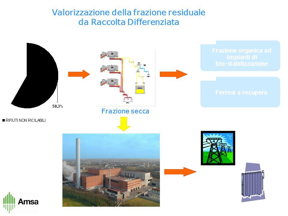Frazione organica ad impianti di bio-stabilizzazione Ferrosi a recupero Impianto di separazione secco - umido Frazione secca Valorizzazione della frazione residuale da Raccolta Differenziata