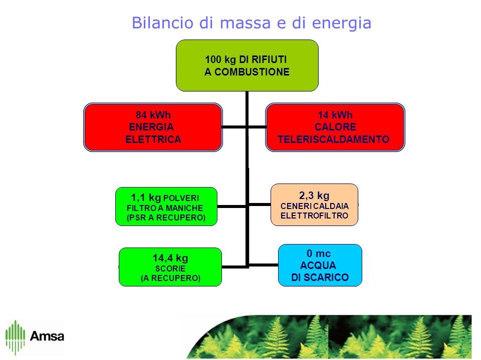 Bilancio di massa e di energia 100 kg DI RIFIUTI A COMBUSTIONE 14,4 kg SCORIE (A RECUPERO) 84 kWh ENERGIA ELETTRICA 2,3 kg CENERI CALDAIA ELETTROFILTRO 14 kWh CALORE TELERISCALDAMENTO 1,1 kg POLVERI FILTRO A MANICHE (PSR A RECUPERO) 0 mc ACQUA DI SCARICO