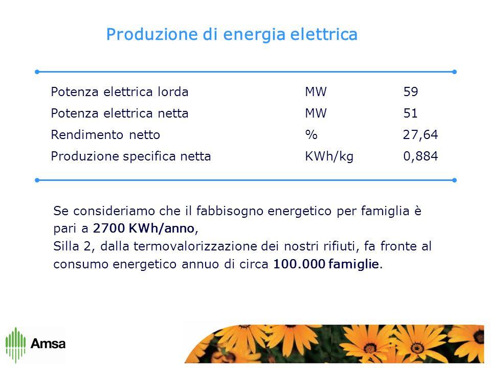 Produzione di energia elettrica Potenza elettrica lorda MW 59 Potenza elettrica netta MW 51 Rendimento netto % 27,64 Produzione specifica netta KWh/kg 0,884 Se consideriamo che il fabbisogno energetico per famiglia è pari a 2700 KWh/anno, Silla 2, dalla termovalorizzazione dei nostri rifiuti, fa fronte al consumo energetico annuo di circa 100.000 famiglie.