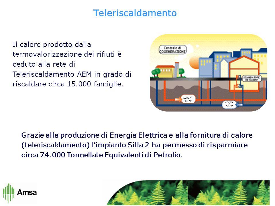 Grazie alla produzione di Energia Elettrica e alla fornitura di calore (teleriscaldamento) l'impianto Silla 2 ha permesso di risparmiare circa 74.000 Tonnellate Equivalenti di Petrolio.