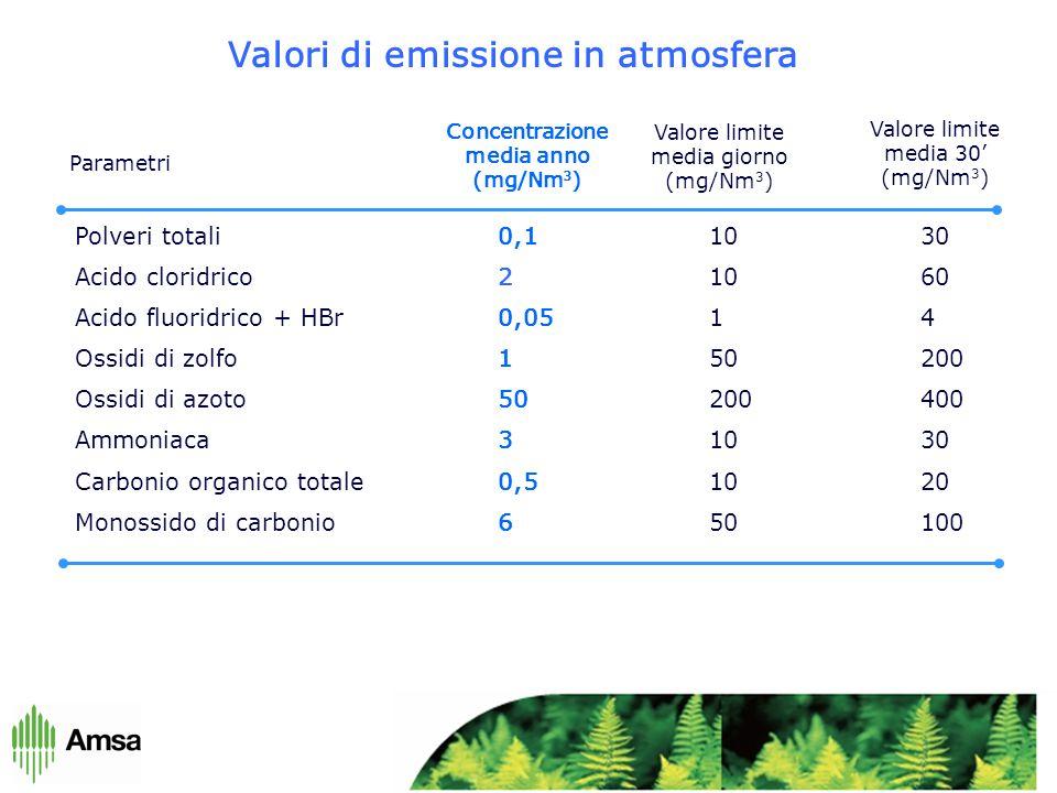 Valori di emissione in atmosfera Polveri totali0,11030 Acido cloridrico 21060 Acido fluoridrico + HBr0,0514 Ossidi di zolfo150200 Ossidi di azoto50200400 Ammoniaca31030 Carbonio organico totale0,51020 Monossido di carbonio650100 Parametri Concentrazione media anno (mg/Nm 3 ) Valore limite media giorno (mg/Nm 3 ) Valore limite media 30' (mg/Nm 3 )