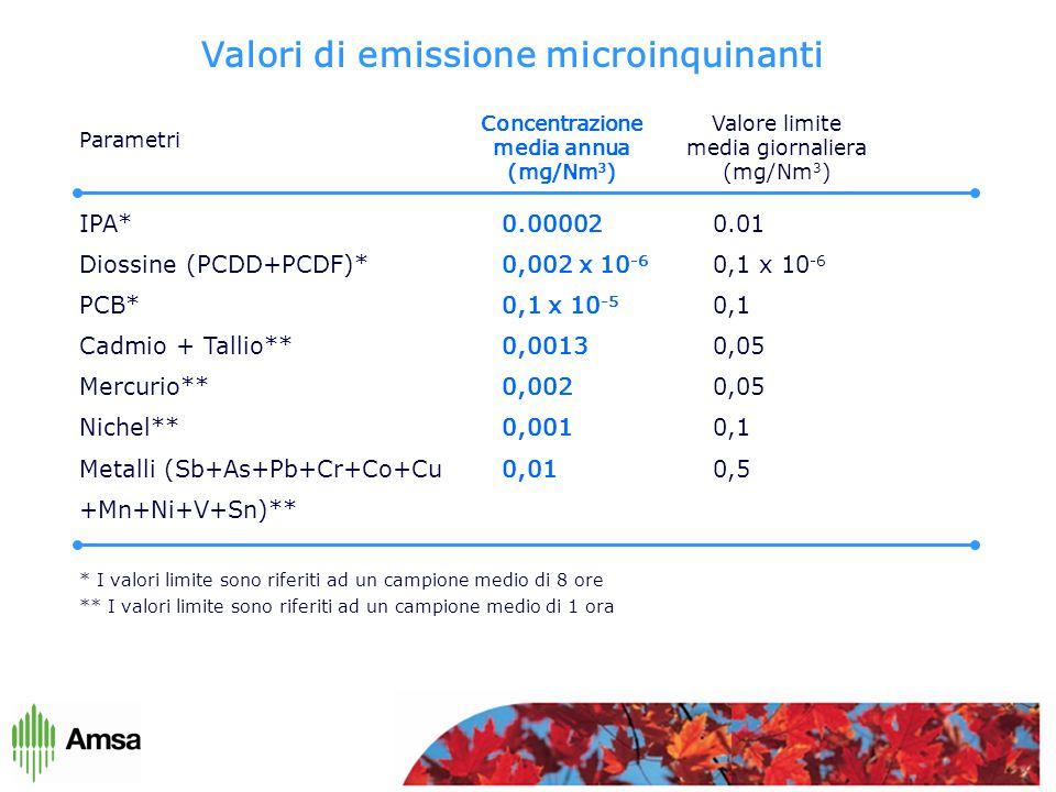 Valori di emissione microinquinanti IPA*0.000020.01 Diossine (PCDD+PCDF)*0,002 x 10 -6 0,1 x 10 -6 PCB*0,1 x 10 -5 0,1 Cadmio + Tallio**0,00130,05 Mercurio**0,0020,05 Nichel**0,0010,1 Metalli (Sb+As+Pb+Cr+Co+Cu0,010,5 +Mn+Ni+V+Sn)** * I valori limite sono riferiti ad un campione medio di 8 ore ** I valori limite sono riferiti ad un campione medio di 1 ora Parametri Concentrazione media annua (mg/Nm 3 ) Valore limite media giornaliera (mg/Nm 3 )