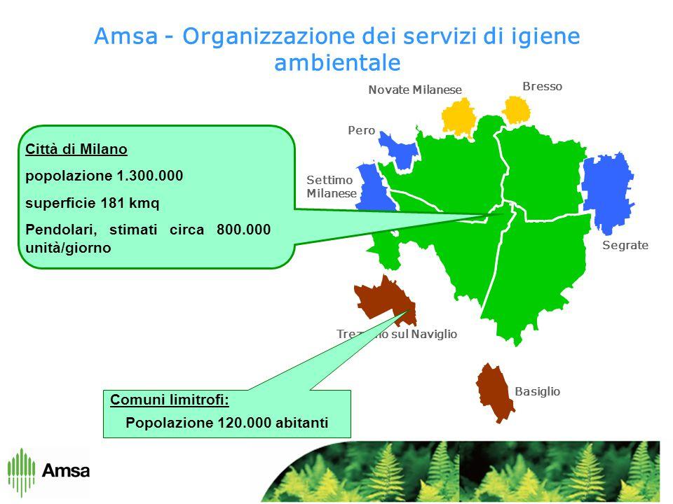 Basiglio Segrate Pero Settimo Milanese Trezzano sul Naviglio Bresso Novate Milanese Città di Milano popolazione 1.300.000 superficie 181 kmq Pendolari, stimati circa 800.000 unità/giorno Comuni limitrofi: Popolazione 120.000 abitanti Amsa - Organizzazione dei servizi di igiene ambientale
