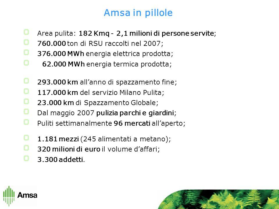 Amsa in pillole Area pulita: 182 Kmq - 2,1 milioni di persone servite; 760.000 ton di RSU raccolti nel 2007; 376.000 MWh energia elettrica prodotta; 62.000 MWh energia termica prodotta; 293.000 km all'anno di spazzamento fine; 117.000 km del servizio Milano Pulita; 23.000 km di Spazzamento Globale; Dal maggio 2007 pulizia parchi e giardini; Puliti settimanalmente 96 mercati all'aperto; 1.181 mezzi (245 alimentati a metano); 320 milioni di euro il volume d'affari; 3.300 addetti.