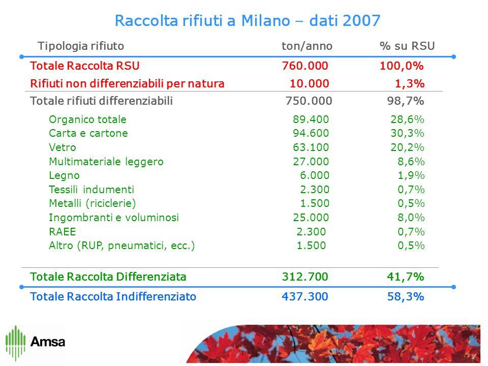 Raccolta rifiuti a Milano – dati 2007 Totale Raccolta RSU 760.000 100,0% Rifiuti non differenziabili per natura 10.000 1,3% Totale rifiuti differenziabili 750.000 98,7% Totale Raccolta Differenziata 312.700 41,7% Totale Raccolta Indifferenziato 437.300 58,3% Organico totale89.40028,6% Carta e cartone94.60030,3% Vetro63.10020,2% Multimateriale leggero27.000 8,6% Legno 6.000 1,9% Tessili indumenti 2.300 0,7% Metalli (riciclerie) 1.500 0,5% Ingombranti e voluminosi25.000 8,0% RAEE 2.300 0,7% Altro (RUP, pneumatici, ecc.) 1.500 0,5% Tipologia rifiuto ton/anno % su RSU