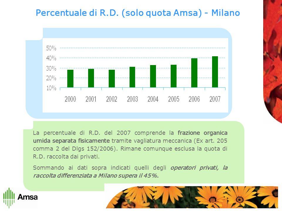 Percentuale di R.D. (solo quota Amsa) - Milano La percentuale di R.D.
