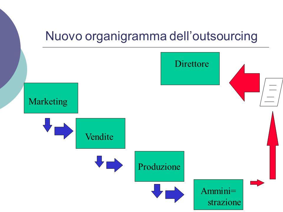 Nuovo organigramma dell'outsourcing Direttore Produzione Marketing Vendite Ammini= strazione