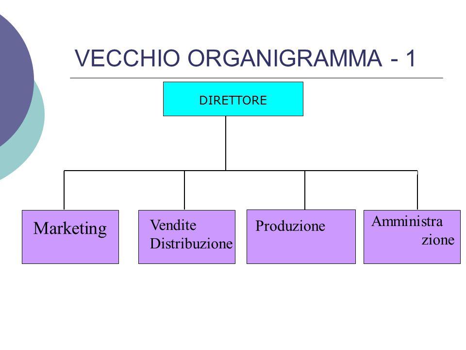 VECCHIO ORGANIGRAMMA - 2 Parlando di Impresa, siamo abituati a pensare ad uno schema di organigramma funzionale come quello riportato in fig.