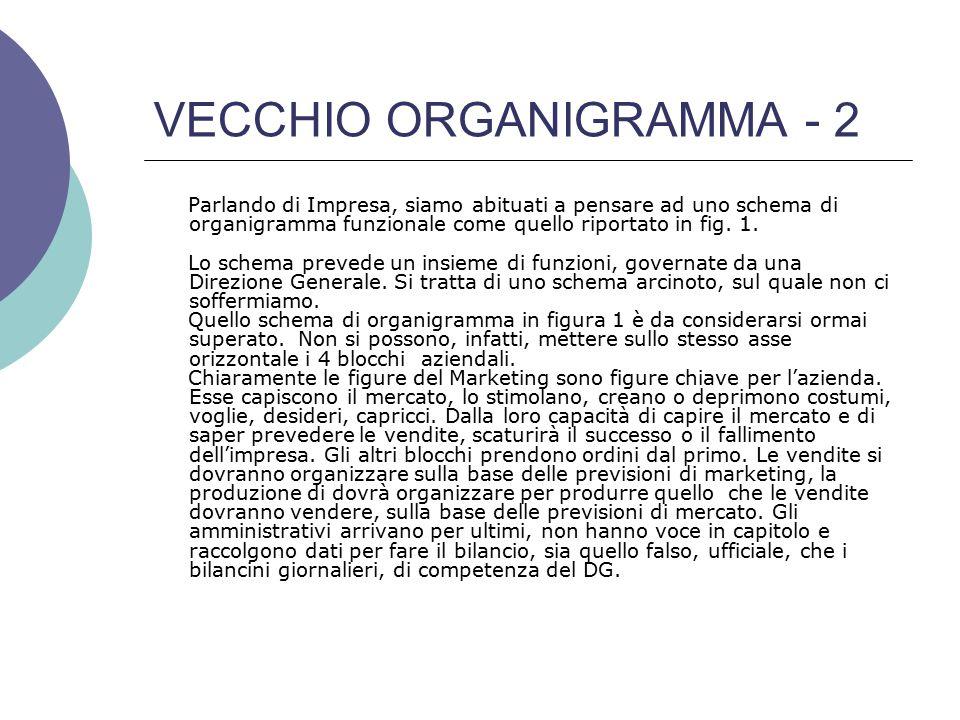 NUOVO ORGANIGRAMMA - 1 Direttore Produzione Marketing Vendite Ammini= strazione Ammini= strazione