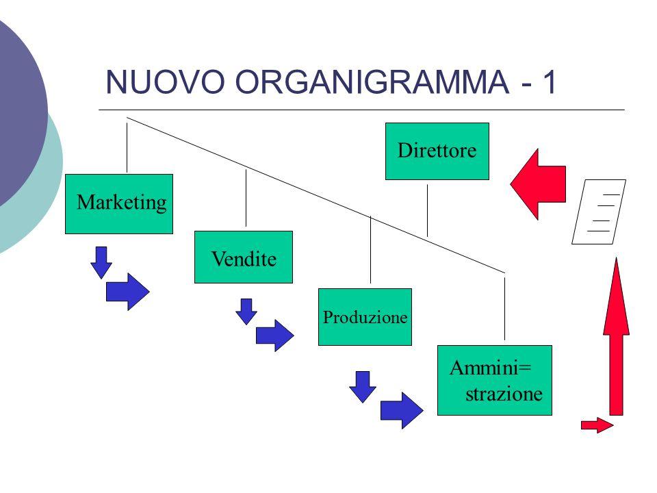 NUOVO ORGANIGRAMMA - 2 Ecco quindi il nuovo organigramma inclinato, dove il MKTG occupa la posizione più importante e l'asse dei riporti e delle responsabilità/retribuzioni è inclinato.