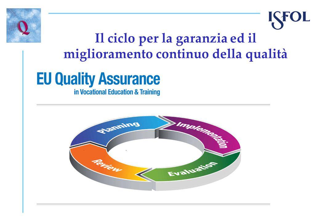 Il ciclo per la garanzia ed il miglioramento continuo della qualità