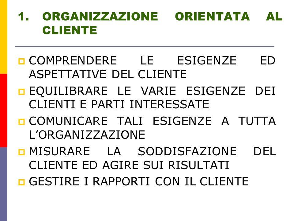 1.ORGANIZZAZIONE ORIENTATA AL CLIENTE  COMPRENDERE LE ESIGENZE ED ASPETTATIVE DEL CLIENTE  EQUILIBRARE LE VARIE ESIGENZE DEI CLIENTI E PARTI INTERESSATE  COMUNICARE TALI ESIGENZE A TUTTA L'ORGANIZZAZIONE  MISURARE LA SODDISFAZIONE DEL CLIENTE ED AGIRE SUI RISULTATI  GESTIRE I RAPPORTI CON IL CLIENTE