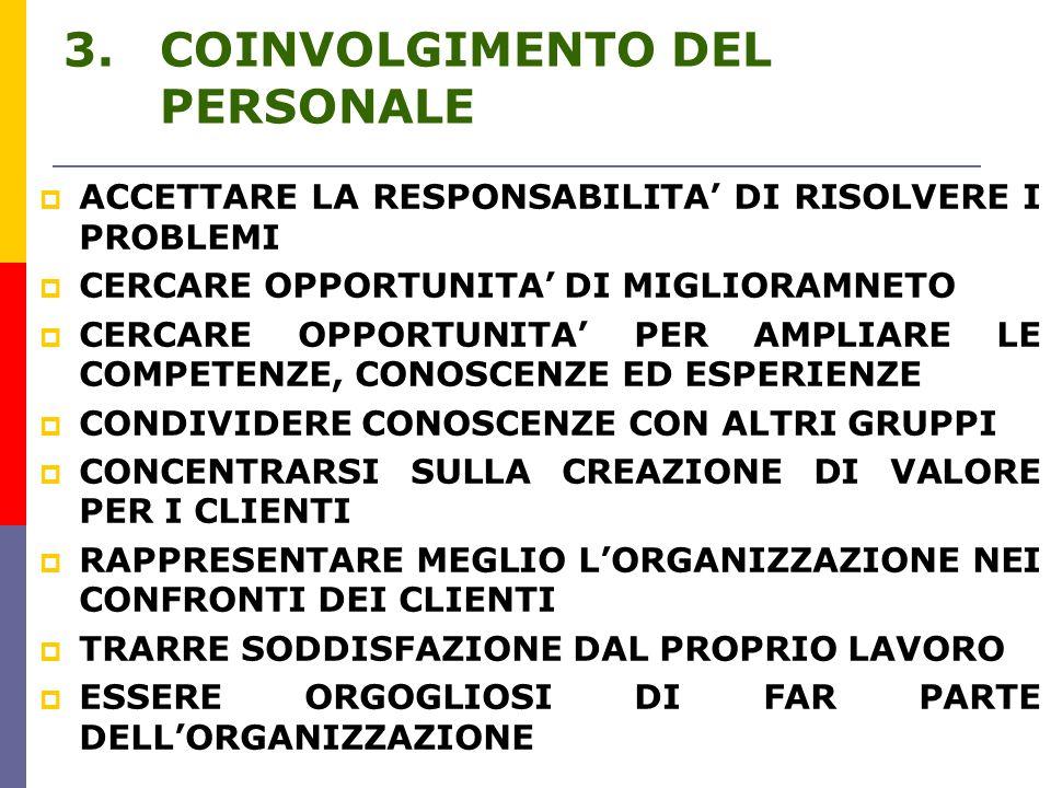 3.COINVOLGIMENTO DEL PERSONALE  ACCETTARE LA RESPONSABILITA' DI RISOLVERE I PROBLEMI  CERCARE OPPORTUNITA' DI MIGLIORAMNETO  CERCARE OPPORTUNITA' PER AMPLIARE LE COMPETENZE, CONOSCENZE ED ESPERIENZE  CONDIVIDERE CONOSCENZE CON ALTRI GRUPPI  CONCENTRARSI SULLA CREAZIONE DI VALORE PER I CLIENTI  RAPPRESENTARE MEGLIO L'ORGANIZZAZIONE NEI CONFRONTI DEI CLIENTI  TRARRE SODDISFAZIONE DAL PROPRIO LAVORO  ESSERE ORGOGLIOSI DI FAR PARTE DELL'ORGANIZZAZIONE