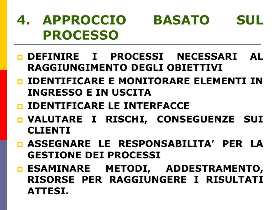 4.APPROCCIO BASATO SUL PROCESSO  DEFINIRE I PROCESSI NECESSARI AL RAGGIUNGIMENTO DEGLI OBIETTIVI  IDENTIFICARE E MONITORARE ELEMENTI IN INGRESSO E IN USCITA  IDENTIFICARE LE INTERFACCE  VALUTARE I RISCHI, CONSEGUENZE SUI CLIENTI  ASSEGNARE LE RESPONSABILITA' PER LA GESTIONE DEI PROCESSI  ESAMINARE METODI, ADDESTRAMENTO, RISORSE PER RAGGIUNGERE I RISULTATI ATTESI.
