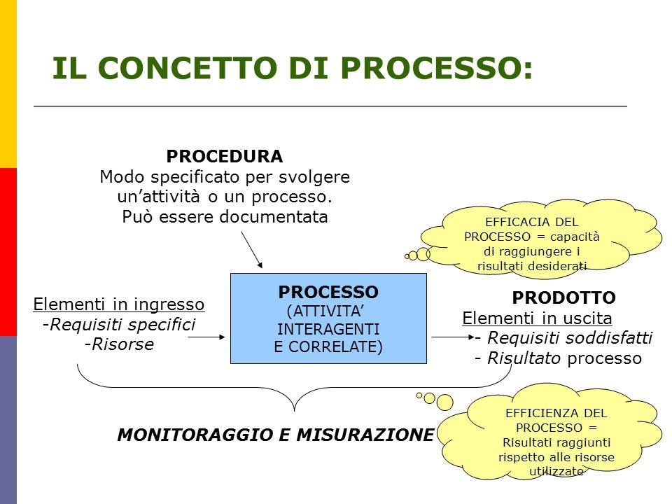 IL CONCETTO DI PROCESSO: EFFICACIA DEL PROCESSO = capacità di raggiungere i risultati desiderati EFFICIENZA DEL PROCESSO = Risultati raggiunti rispetto alle risorse utilizzate PROCESSO (ATTIVITA' INTERAGENTI E CORRELATE) Elementi in ingresso -Requisiti specifici -Risorse PRODOTTO Elementi in uscita - Requisiti soddisfatti - Risultato processo MONITORAGGIO E MISURAZIONE PROCEDURA Modo specificato per svolgere un'attività o un processo.