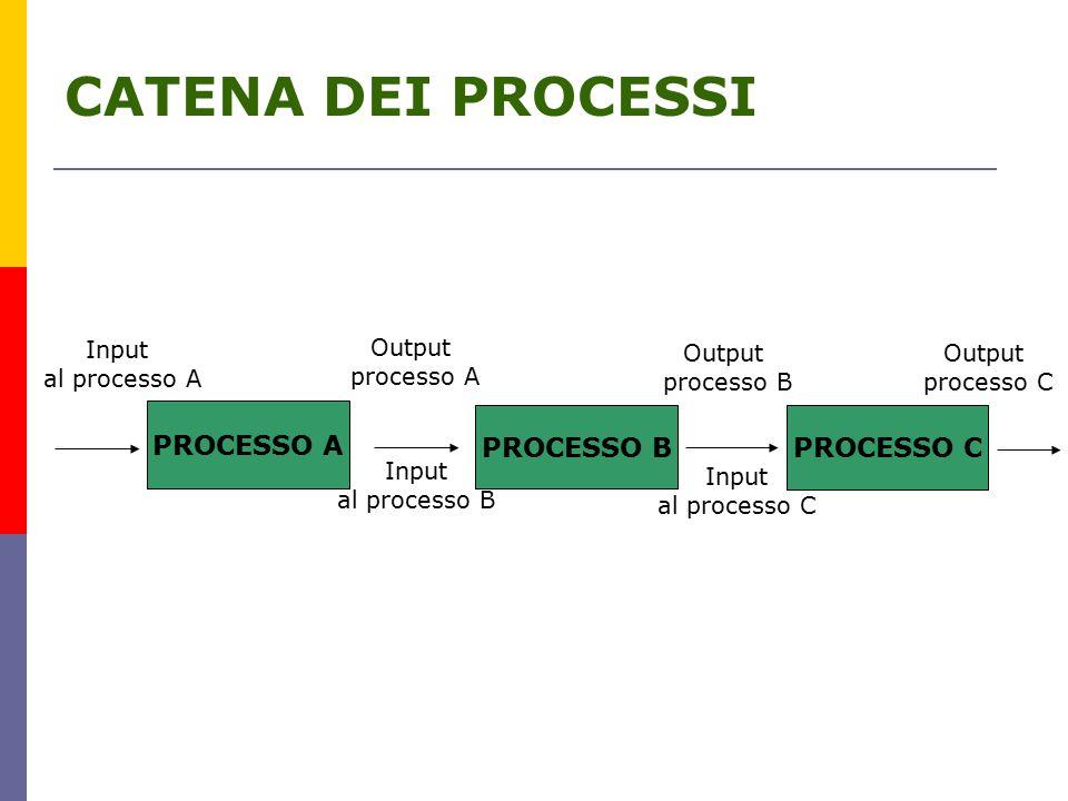CATENA DEI PROCESSI PROCESSO A PROCESSO B PROCESSO C Input al processo A Input al processo B Output processo A Input al processo C Output processo B Output processo C