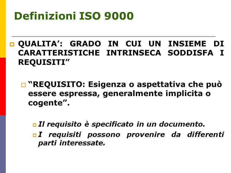Definizioni ISO 9000  QUALITA': GRADO IN CUI UN INSIEME DI CARATTERISTICHE INTRINSECA SODDISFA I REQUISITI  REQUISITO: Esigenza o aspettativa che può essere espressa, generalmente implicita o cogente .