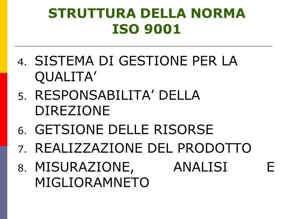 STRUTTURA DELLA NORMA ISO 9001 4.SISTEMA DI GESTIONE PER LA QUALITA' 5.