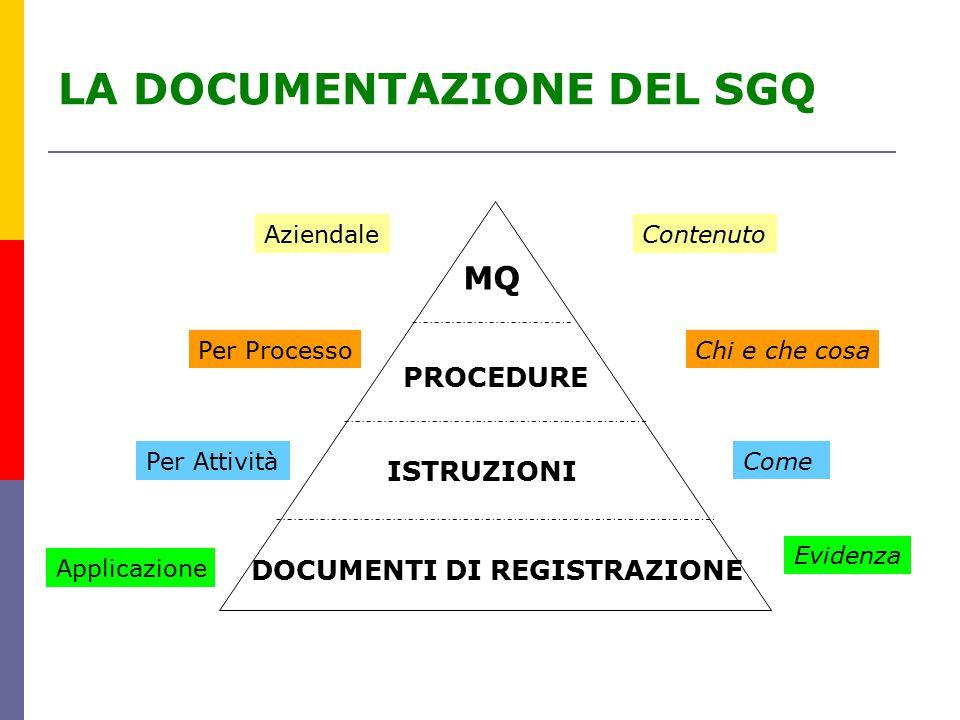 LA DOCUMENTAZIONE DEL SGQ MQ ContenutoAziendale PROCEDURE Per ProcessoChi e che cosa ISTRUZIONI DOCUMENTI DI REGISTRAZIONE Come Per Attività Applicazione Evidenza