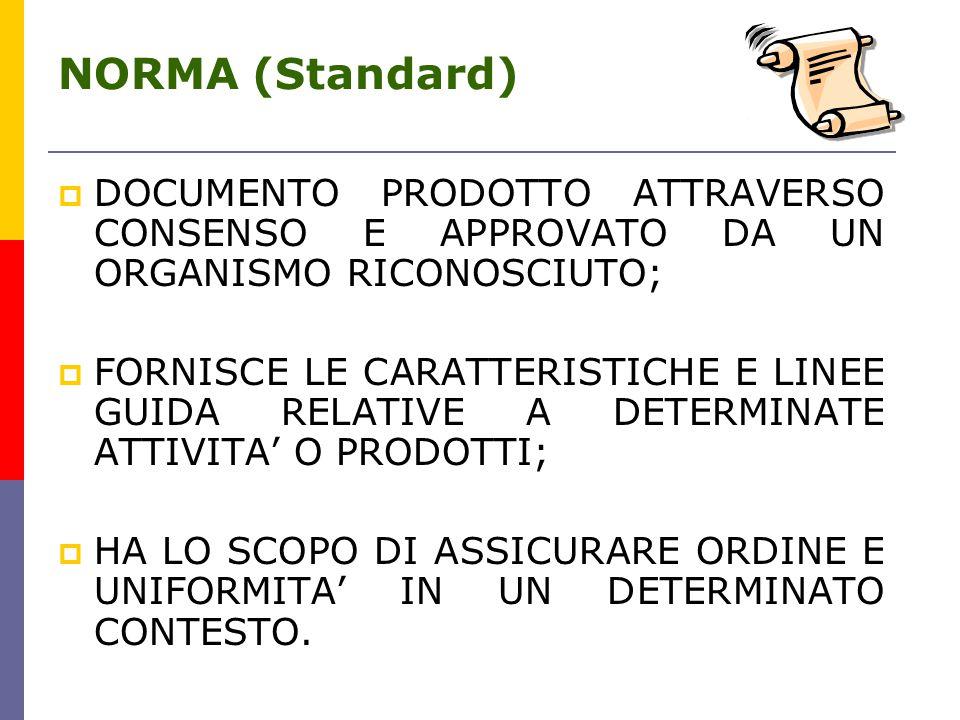 NORMA (Standard)  DOCUMENTO PRODOTTO ATTRAVERSO CONSENSO E APPROVATO DA UN ORGANISMO RICONOSCIUTO;  FORNISCE LE CARATTERISTICHE E LINEE GUIDA RELATIVE A DETERMINATE ATTIVITA' O PRODOTTI;  HA LO SCOPO DI ASSICURARE ORDINE E UNIFORMITA' IN UN DETERMINATO CONTESTO.