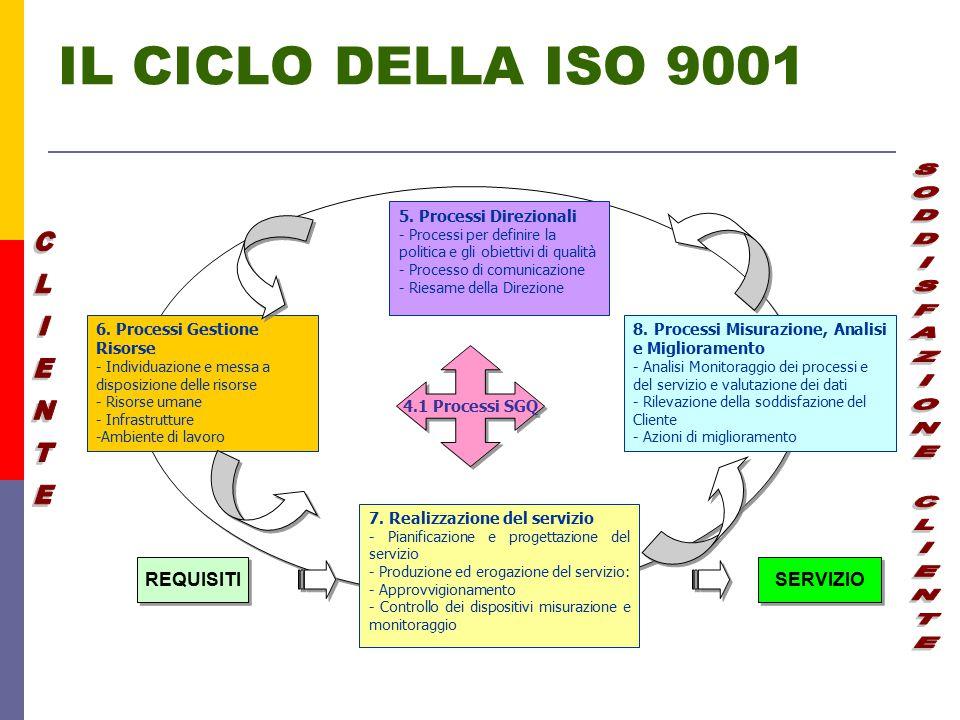 IL CICLO DELLA ISO 9001 5.