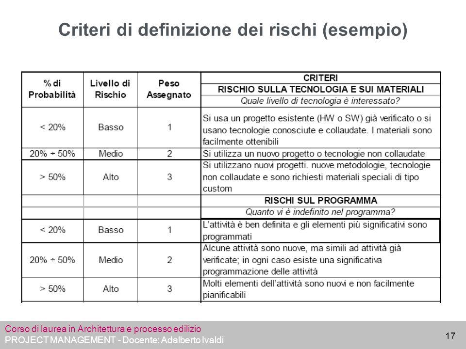 Corso di laurea in Architettura e processo edilizio PROJECT MANAGEMENT - Docente: Adalberto Ivaldi 17 Criteri di definizione dei rischi (esempio)