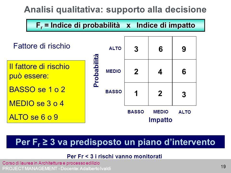 Corso di laurea in Architettura e processo edilizio PROJECT MANAGEMENT - Docente: Adalberto Ivaldi 19 Analisi qualitativa: supporto alla decisione Fat