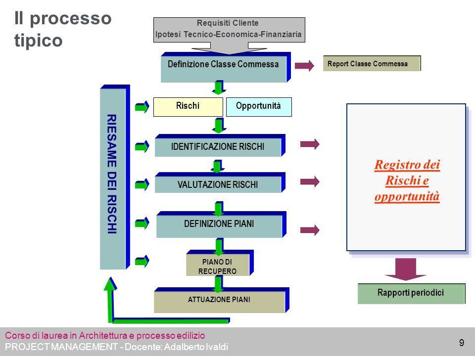 Corso di laurea in Architettura e processo edilizio PROJECT MANAGEMENT - Docente: Adalberto Ivaldi 10 Processo di gestione dei rischi di commessa