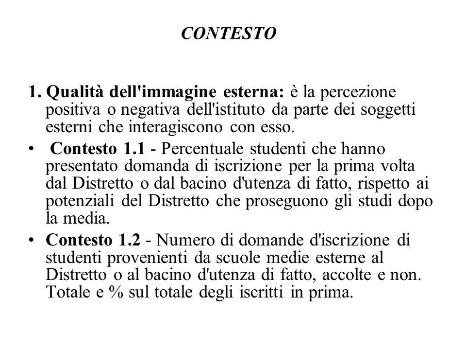 CONTESTO 1. Qualità dell'immagine esterna: è la percezione positiva o negativa dell'istituto da parte dei soggetti esterni che interagiscono con esso.