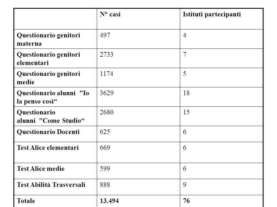 N° casiIstituti partecipanti Questionario genitori materna 4974 Questionario genitori elementari 27337 Questionario genitori medie 11745 Questionario