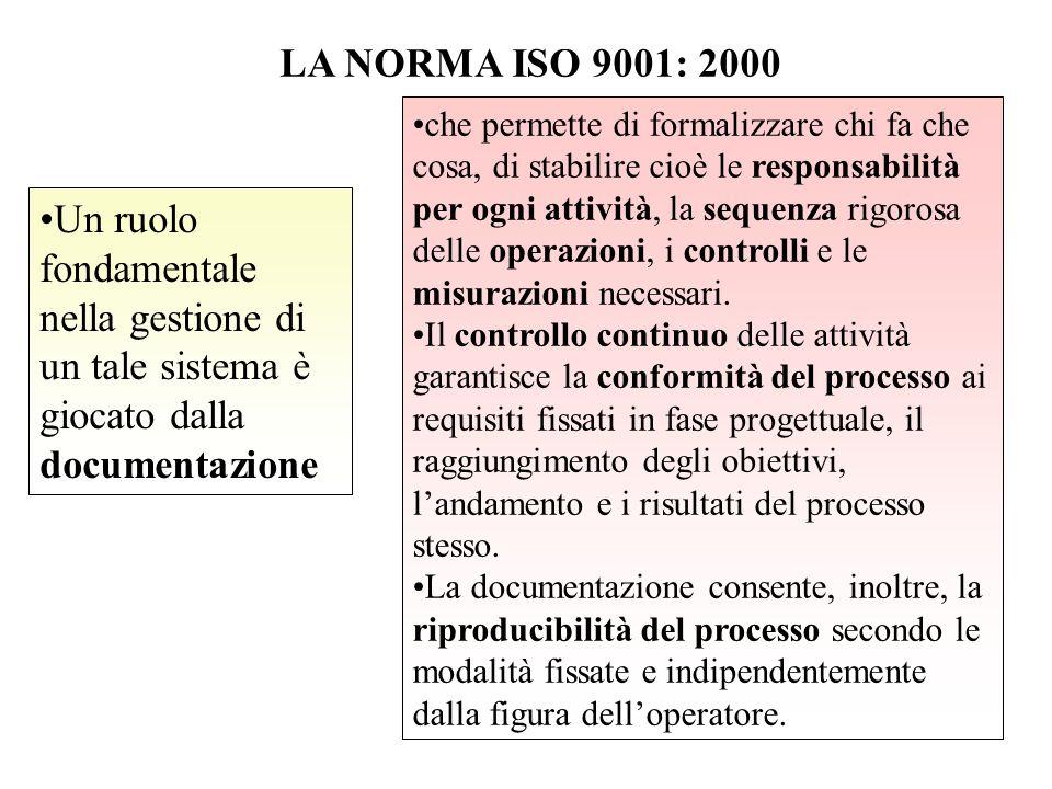 LA NORMA ISO 9001: 2000 Un ruolo fondamentale nella gestione di un tale sistema è giocato dalla documentazione che permette di formalizzare chi fa che