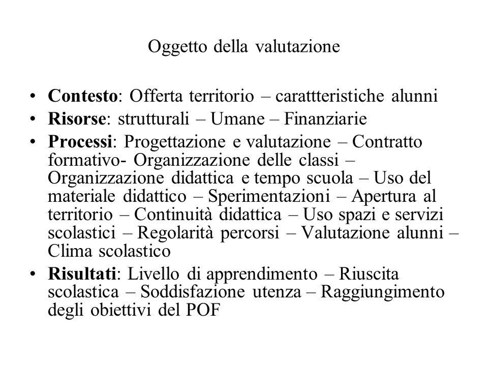 Oggetto della valutazione Contesto: Offerta territorio – carattteristiche alunni Risorse: strutturali – Umane – Finanziarie Processi: Progettazione e