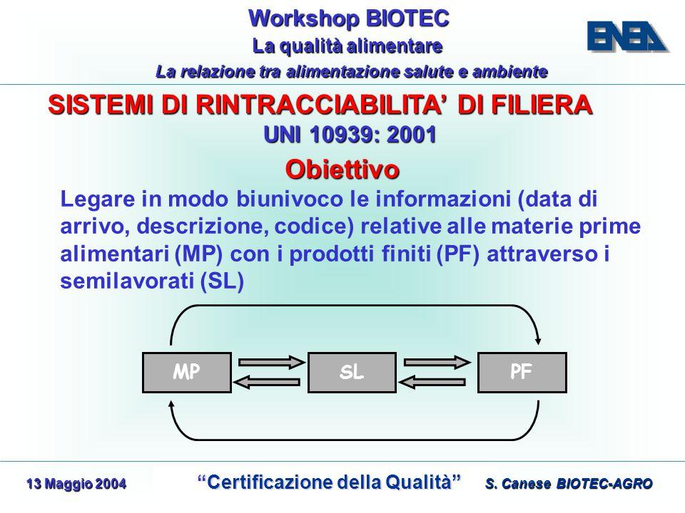 WorkshopBIOTEC Workshop BIOTEC Certificazione della Qualità Certificazione della Qualità La qualità alimentare La qualità alimentare La relazione tra alimentazione salute e ambiente 13 Maggio 2004 S.