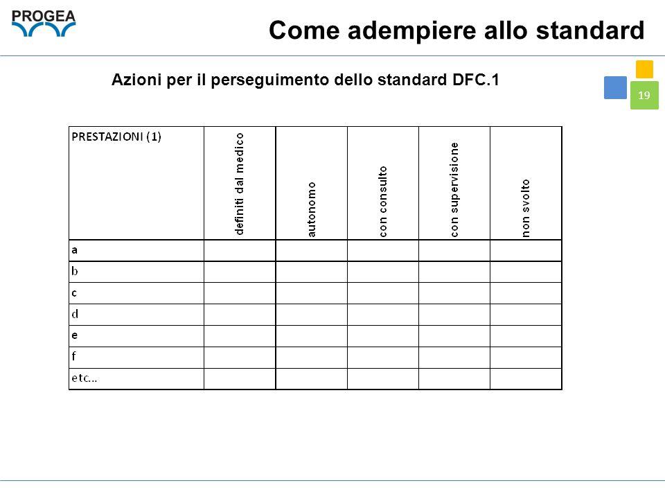 19 Azioni per il perseguimento dello standard DFC.1 Come adempiere allo standard